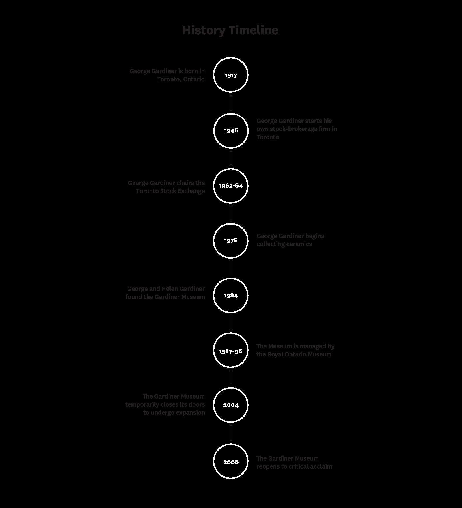 Gardiner Museum History Timeline